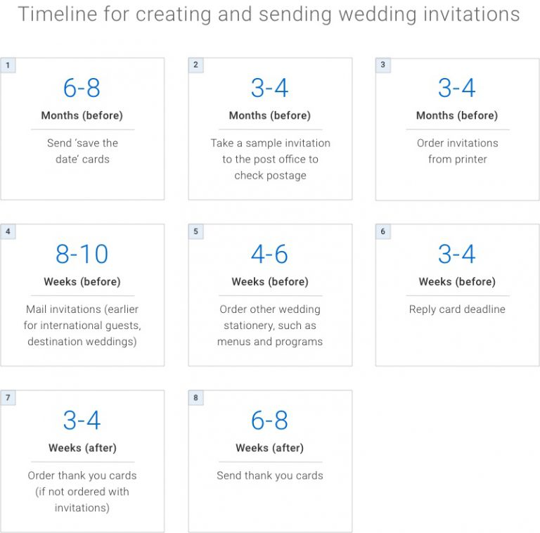 Infographic. Timeline for creating and sending wedding invitations. 6 to 8 months before, send save the date cards. 3 to 4 months before, take a sample invitation to the post office to check postage. 3 to 4 months before, order invitations from printer. 8 to 10 weeks before, mail invitations. Send earlier for international guests, destination weddings. 4 to 6 weeks before, order other wedding stationery, such as menus and programs. 3 to 4 weeks before, reply card deadline. 3 to 4 weeks after, order thank you cards if not ordered with invitations. 6 to 8 weeks after, send thank you cards.