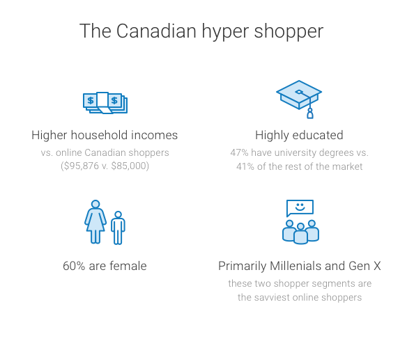 The Canadian hypper shopper