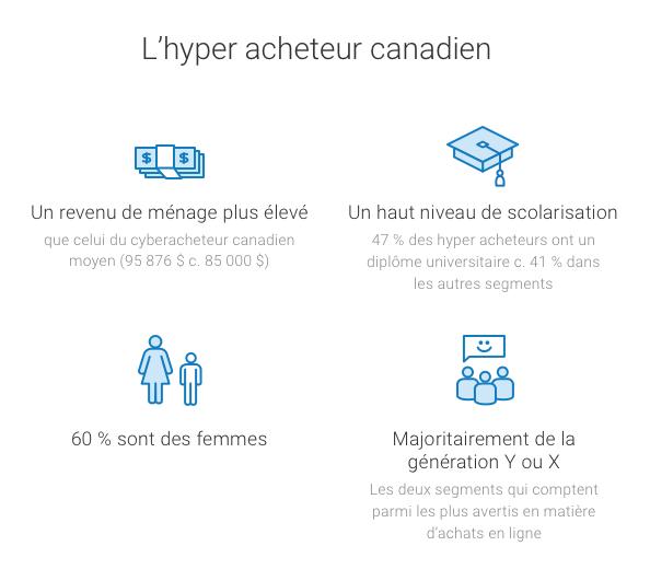 L'hyper acheteur canadien
