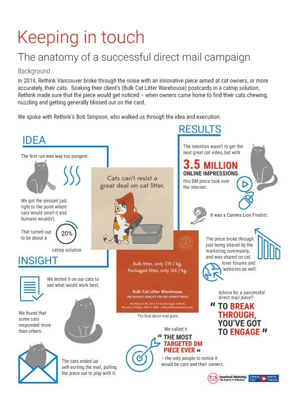 Keeping in touch (with cats): the anatomy of a successful direct mail campaign – Infographic