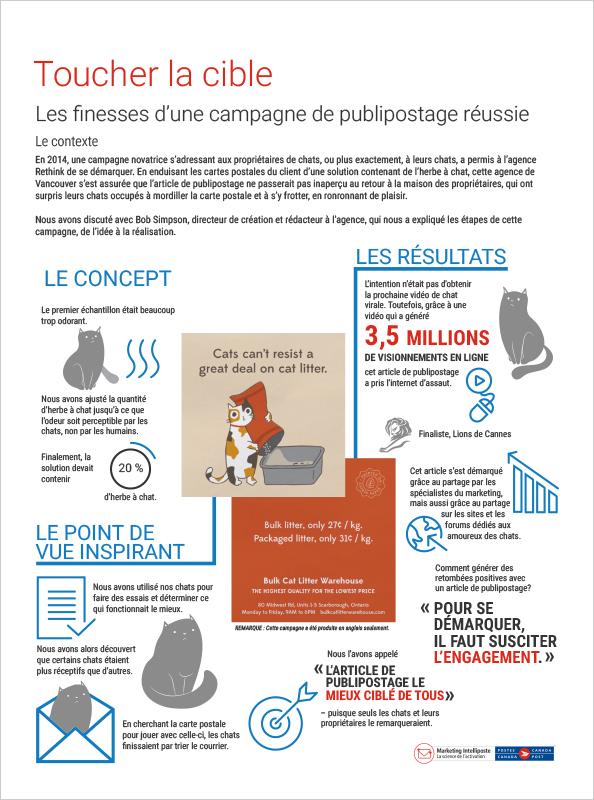 Infographie – Toucher la cible (miaou!) Les finesses d'une campagne de publipostage réussie