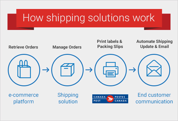 Pick the right shipping solution | Business Matters | Canada