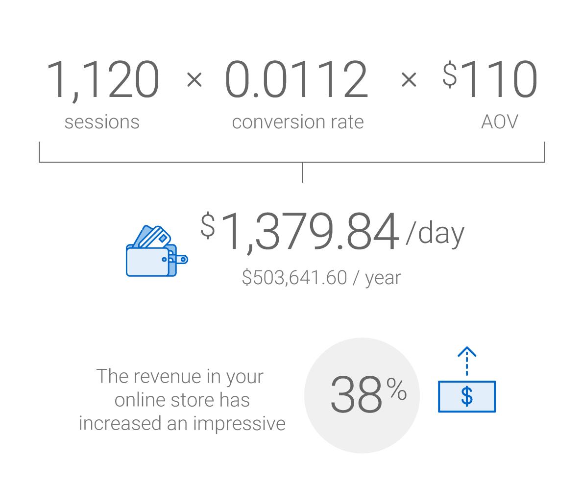 3 E-commerce Revenue Indicators Worth Tracking