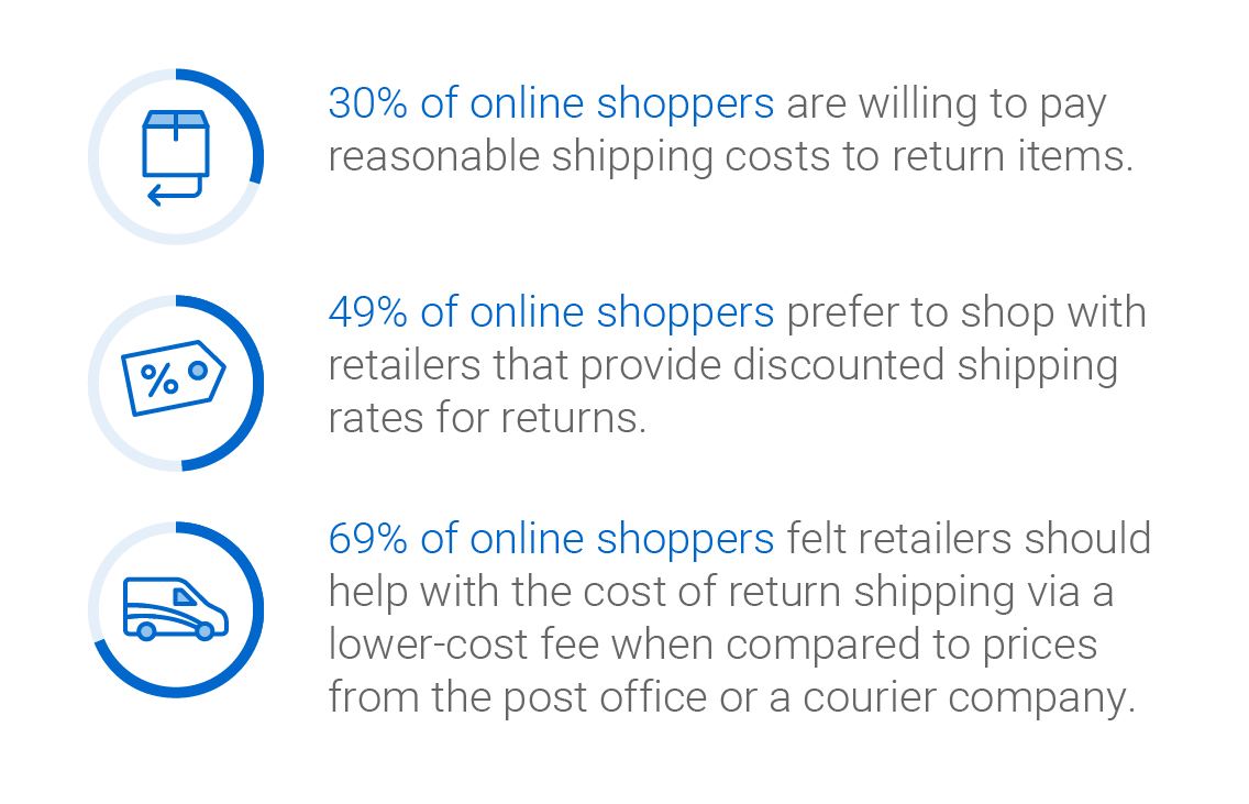 Infographic: 30% of online shoppers are willing to pay reasonable shipping costs to return items. 49% of online shoppers prefer to shop with retailers that provide discounted shipping rates for returns. 69% of online shoppers felt retailers should help with the cost of return shipping via a lower-cost fee when compared to prices from the post office or a courier company.