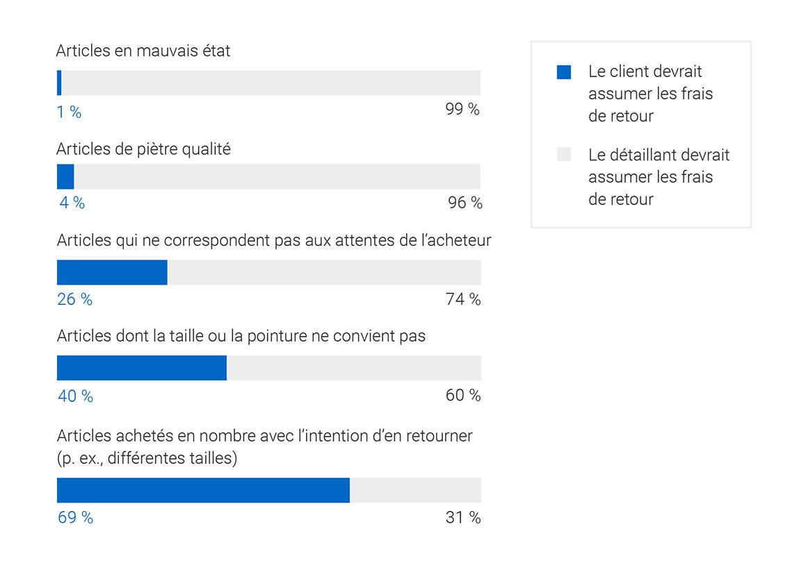 Infographique: Le client devrait assumer les frais de retour Le détaillant devrait assumer les frais de retour