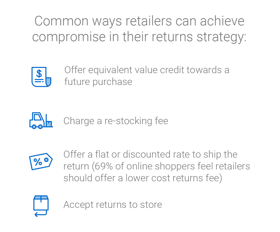 Infographic: Common ways retailers can achieve compromise in their returns strategy: Offer equivalent value credit towards a future purchase,; Charge a re-stocking fee; Offer a flat or discounted rate to ship the return (69% of online shoppers feel retailers should offer a lower cost returns fee); Accept returns to store
