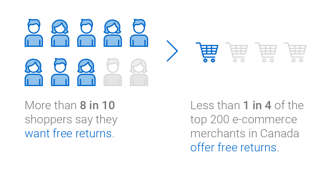 Infographic: More than 8 in 10 shoppers say they want free returns. Less than 1 in 4 of the top 200 e-commerce merchants in Canada offer free returns.