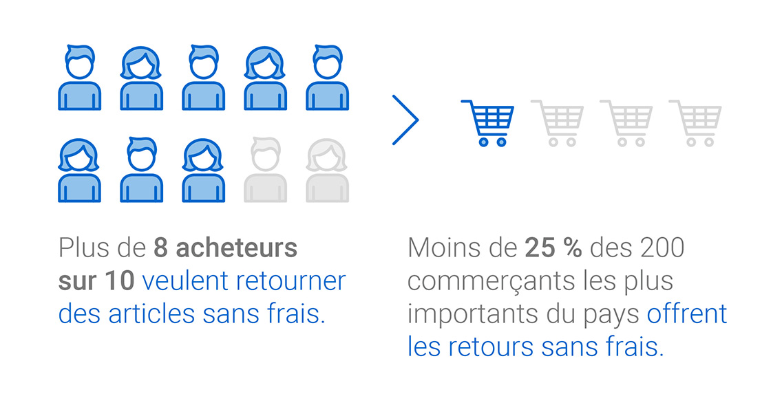 Infographique: Plus de 8 acheteurs sur 10 veulent retourner des articles sans frais. Moins de 25 % des 200 commerçants les plus importants du pays offrent les retours sans frais.