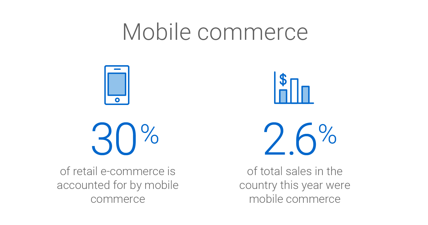 Mobile commerce accounts for 30% of retail ecommerce and 2.6% of total sales in the country this year.