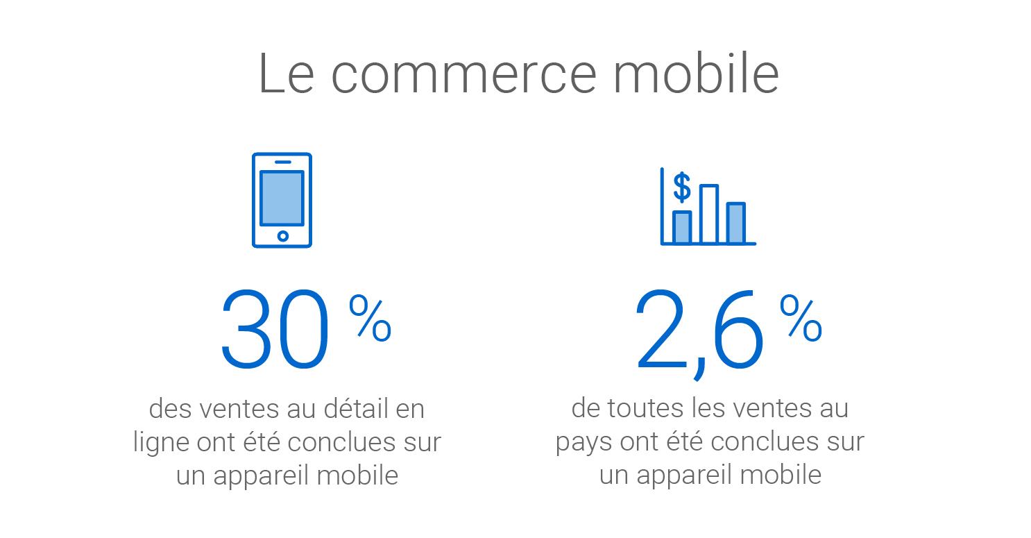 Cette année, les ventes par appareil mobile représentent 30 % des ventes au détail en ligne et 2,6 % de toutes les ventes au pays.