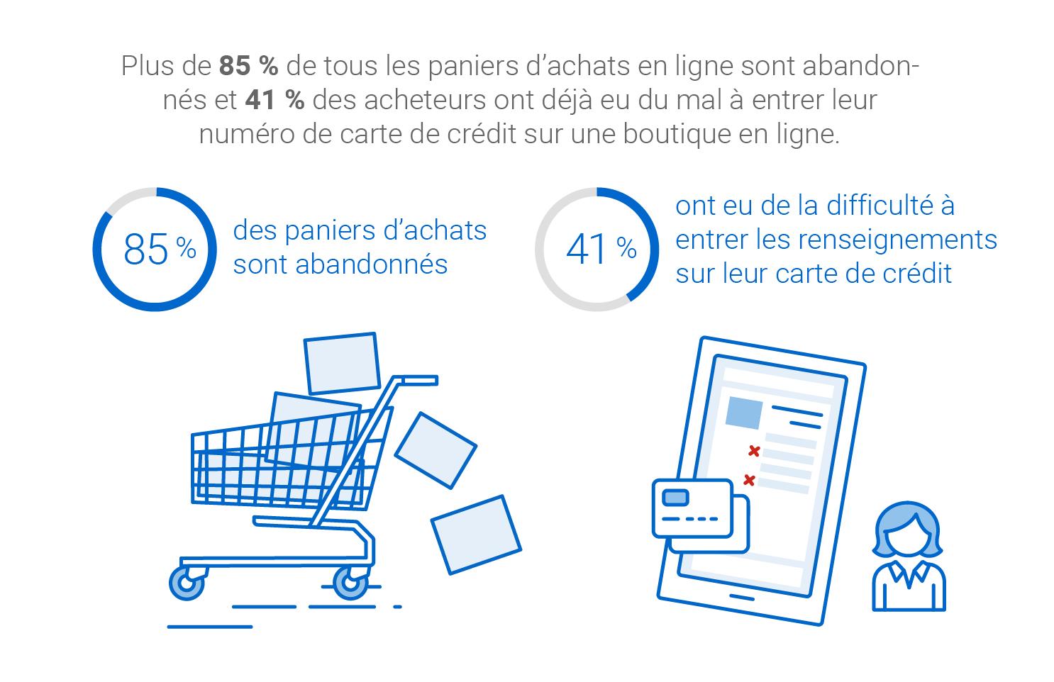 Plus de 85 % de tous les paniers d'achats en ligne sont abandonnés et plus de 41 % des acheteurs ont déjà eu du mal à entrer leur numéro de carte de crédit.