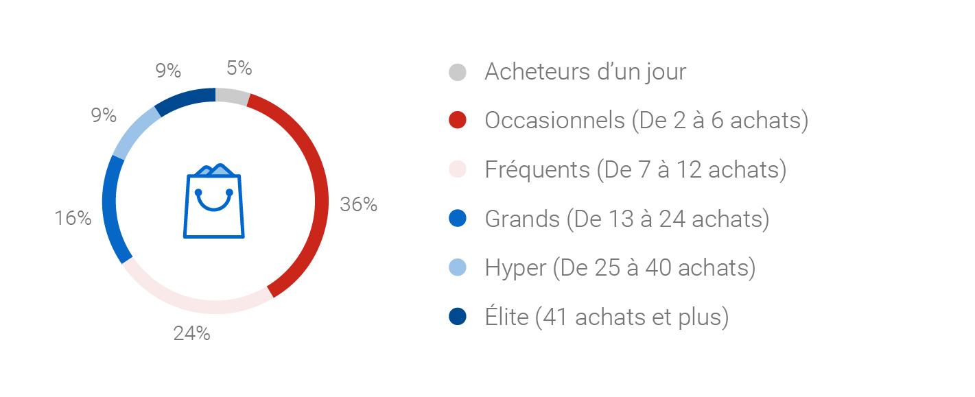 Répartition des différents types d'acheteurs selon le nombre d'achats en ligne : acheteurs d'un jour (5 %), occasionnels (36 %), fréquents (24 %), grands (16 %), hyper (9 %), élite (9 %).