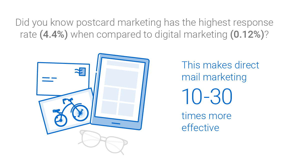Did you know postcard marketing has the highest response rate (4.4%) when compared to digital marketing (0.12%)? This makes direct mail marketing 10-30 times more effective.