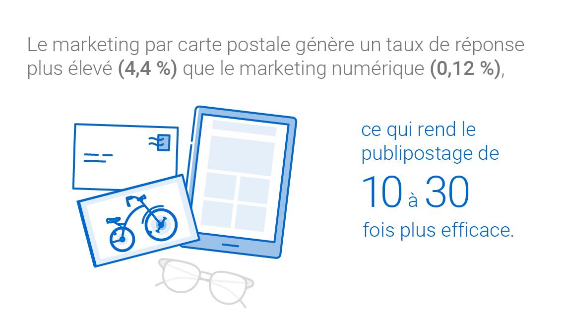 Le marketing par carte postale génère un taux de réponse plus élevé (4,4 %) que le marketing numérique (0,12 %), ce qui rend le publipostage de 10 à 30 fois plus efficace.