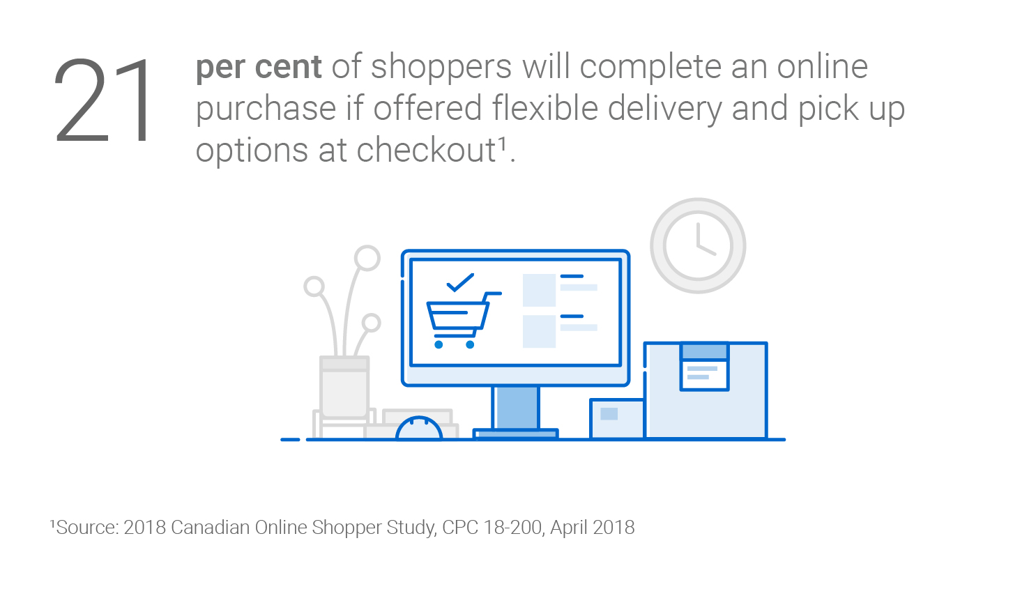 21 per cent of shoppers will complete an online purchase if offered flexible delivery and pickup options at checkout (2018 Canadian Online Shopper Study, CPC 18-200, April 2018).