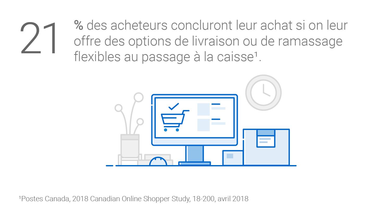 21 % des acheteurs concluront leur achat si on leur offre des options de livraison ou de ramassage flexibles au passage à la caisse (Postes Canada, 2018 Canadian Online Shopper Study, 18-200, avril 2018).