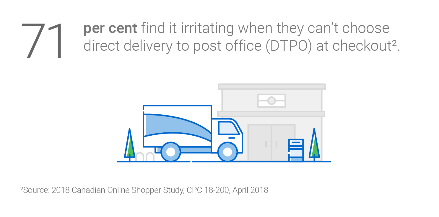 71 per cent find it irritating when they can't choose direct delivery to post office at checkout (2018 Canadian Online Shopper Study, CPC 18-200, April 2018)