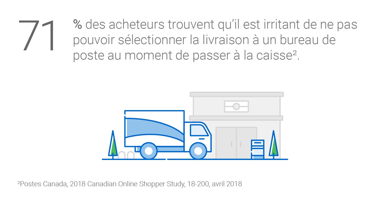 71 % des acheteurs trouvent qu'il est irritant de ne pas pouvoir sélectionner la livraison à un bureau de poste au moment de passer à la caisse (Postes Canada, 2018 Canadian Online Shopper Study, 18-200, avril 2018).