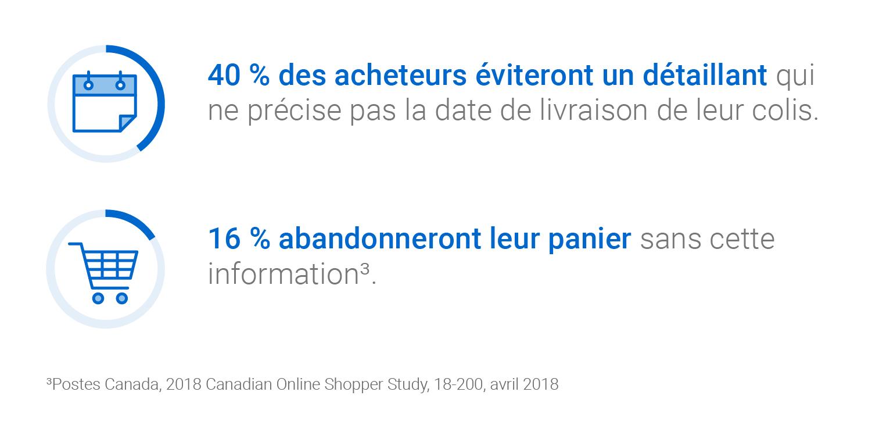 40 % des acheteurs éviteront un détaillant qui ne précise pas la date de livraison de leur colis. 16 % abandonneront leur panier sans cette information (Postes Canada, 2018 Canadian Online Shopper Study, 18-200, avril 2018).