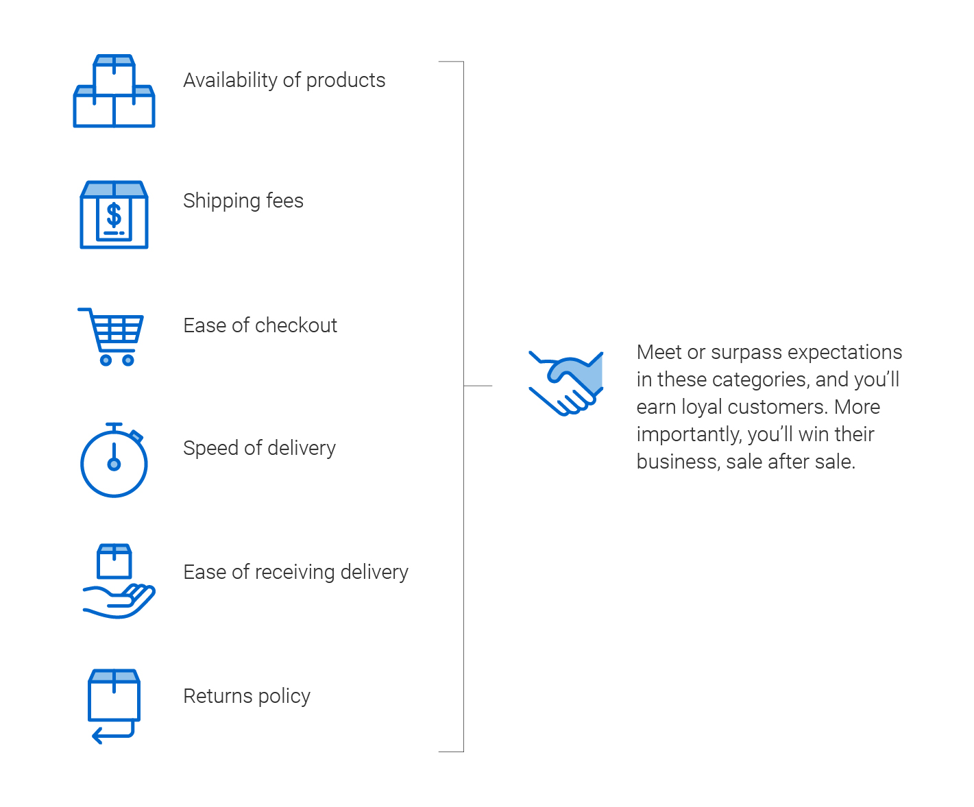 Infographic of the customers' purchasing experience: availability of products, shipping fees, ease of checkout, speed of delivery, ease of receiving delivery and returns policy. Meet or surpass expectations in these categories, and you'll earn loyal customers. More importantly, you'll win their business, sale after sale.