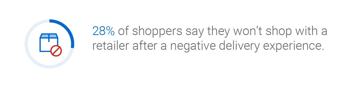 28% of shoppers say they won't shop with a retailer after a negative delivery experience.