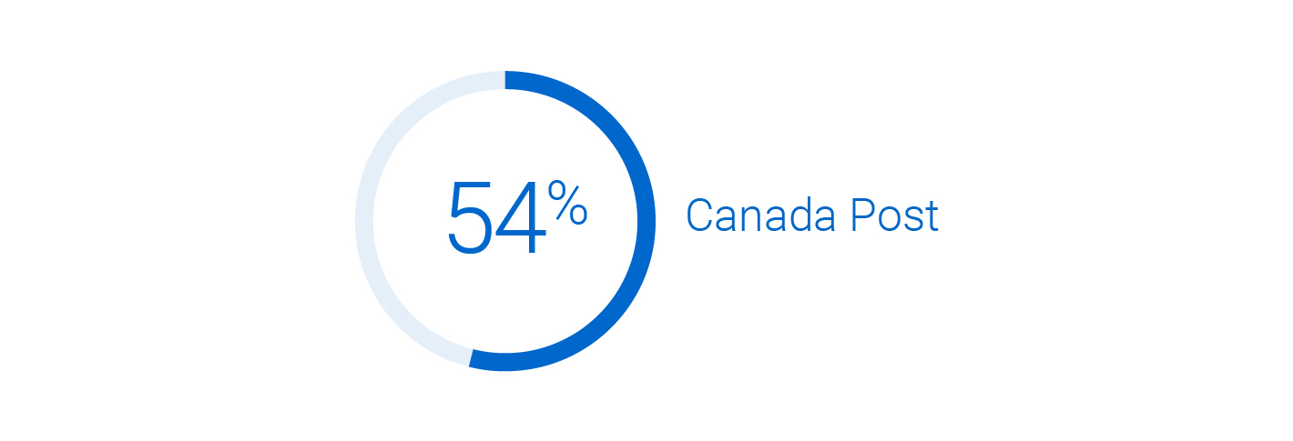 54% of Canadian consumers would prefer if online retailers used Canada Post.