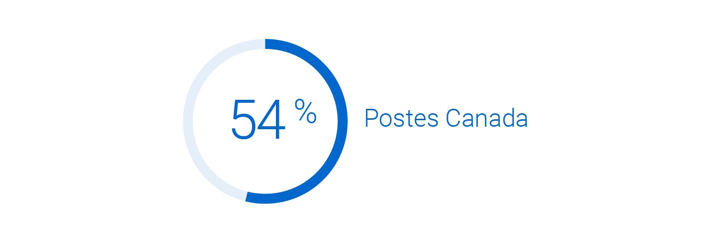 54 % des clients canadiens préfèrent lorsque les détaillants en ligne font appel à Postes Canada.