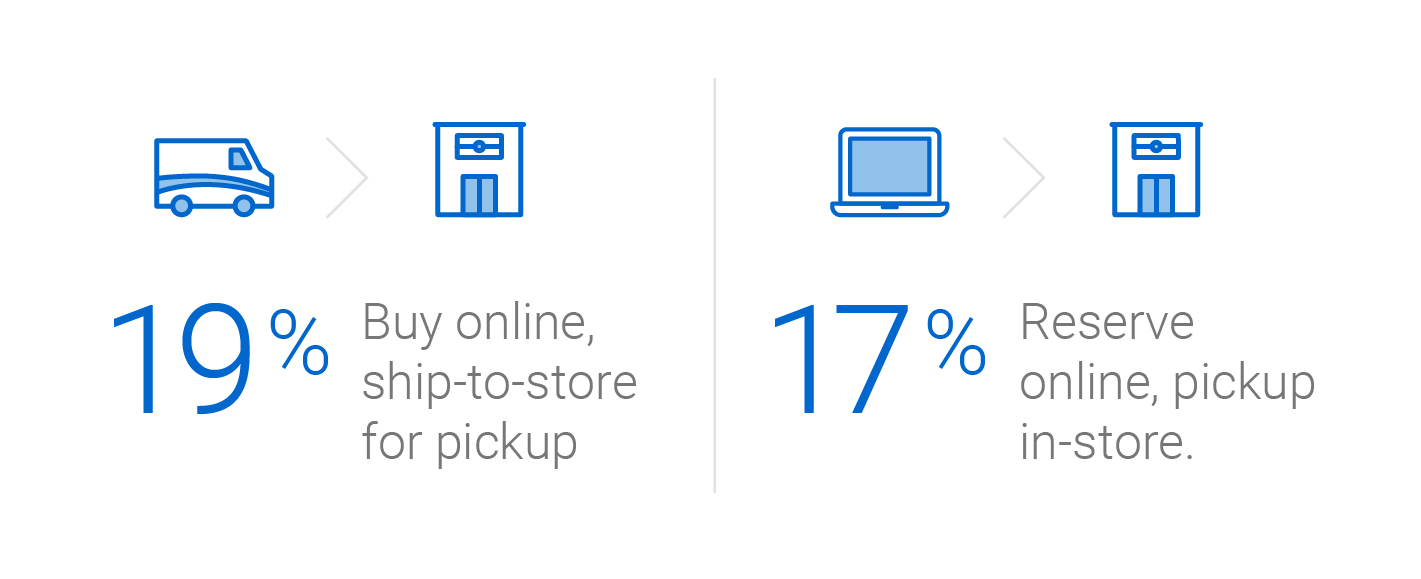 19% of shoppers buy online, and ship to store for pickup. 17% reserve online, pickup in-store.