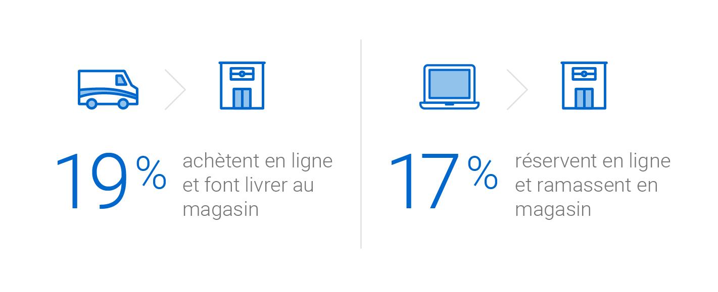 19 % des clients achètent en ligne et font livrer leur commande en magasin. 17 % réservent en ligne et ramassent leur commande en magasin.