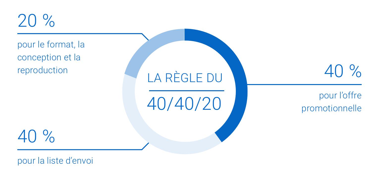 La règle du 40/40/20. 40 % pour la liste d'envoi. 40 % pour l'offre promotionnelle. 20 % pour le format, la conception et la reproduction.