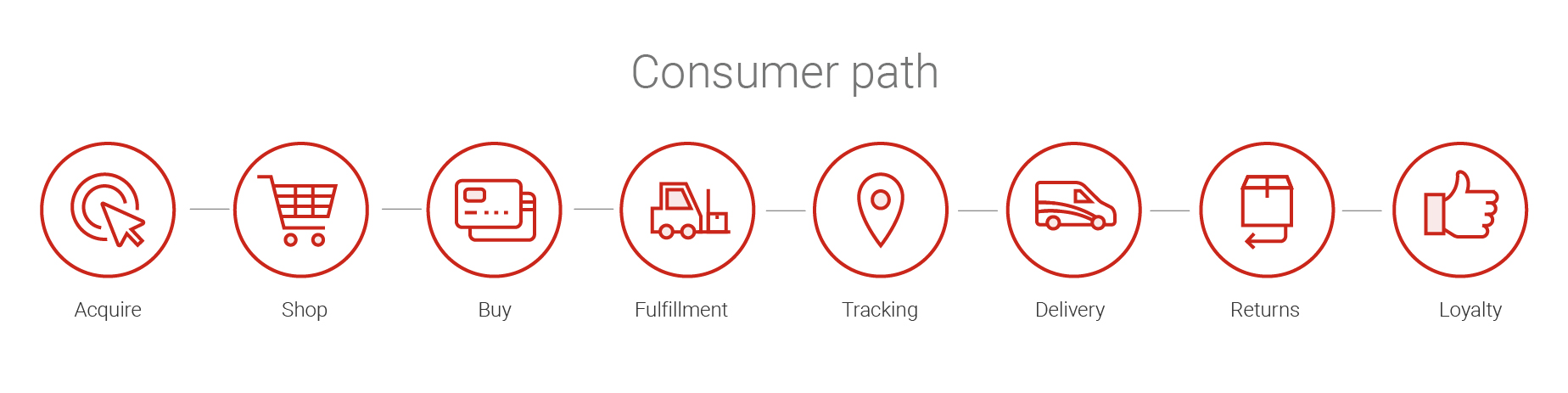 Infographic. The consumer path: acquire, shop, buy, fulfillment, tracking, delivery, returns and loyalty.