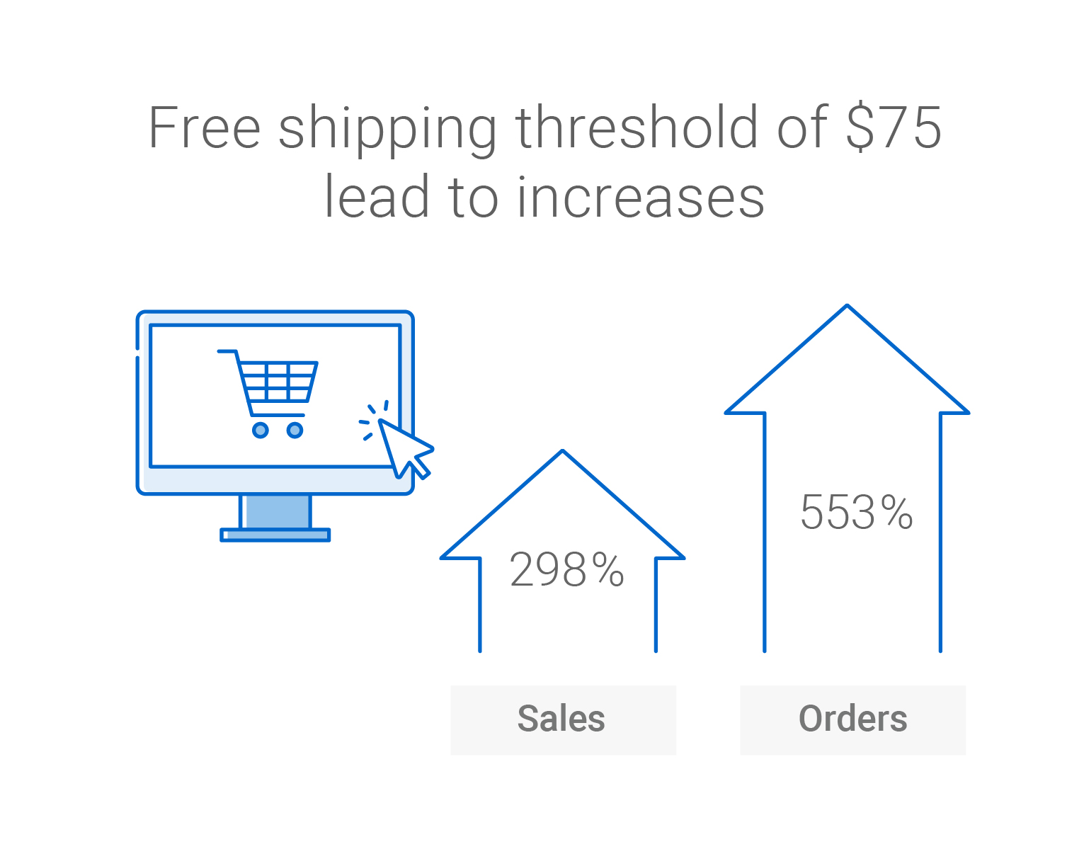 A free shipping threshold of $75 lead to increases in sales and orders, specifically a 298 per cent increase in sales and 553 per cent increase in orders.