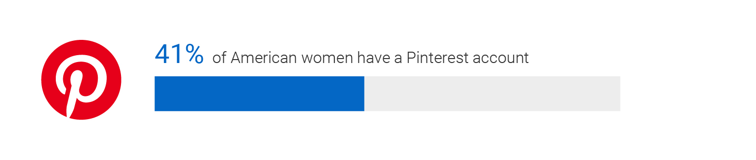 Infographic. 41 % of American women have a Pinterest account.