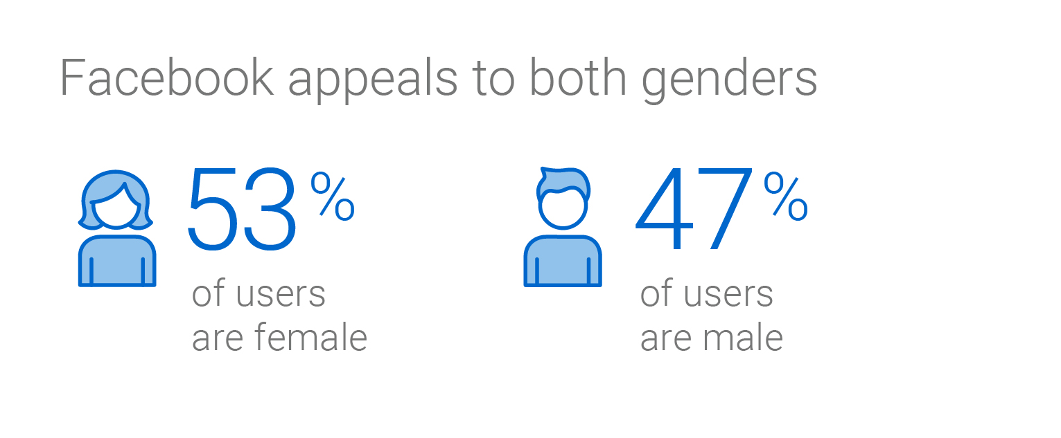 Infographic. Facebook appeals to both genders. 53 % of users are female. 47% of users are male.