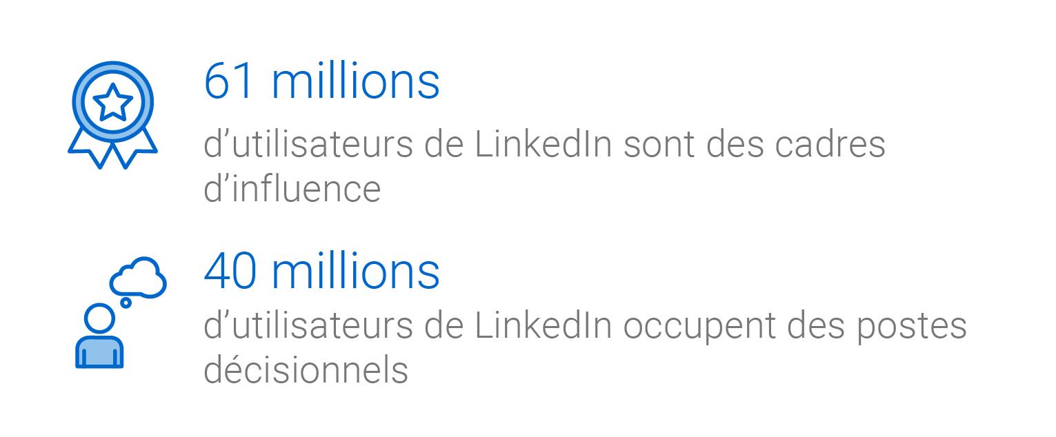 Infographie : 61 millions d'utilisateurs de LinkedIn sont des cadres d'influence. 40 millions d'utilisateurs de LinkedIn occupent des postes décisionnels.