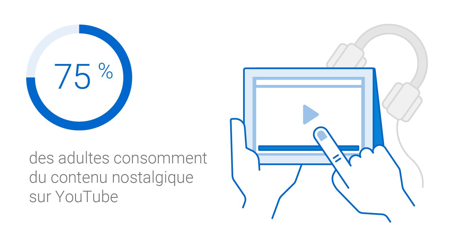 Infographie indiquant que 75 % des adultes consomment du contenu nostalgique sur YouTube.