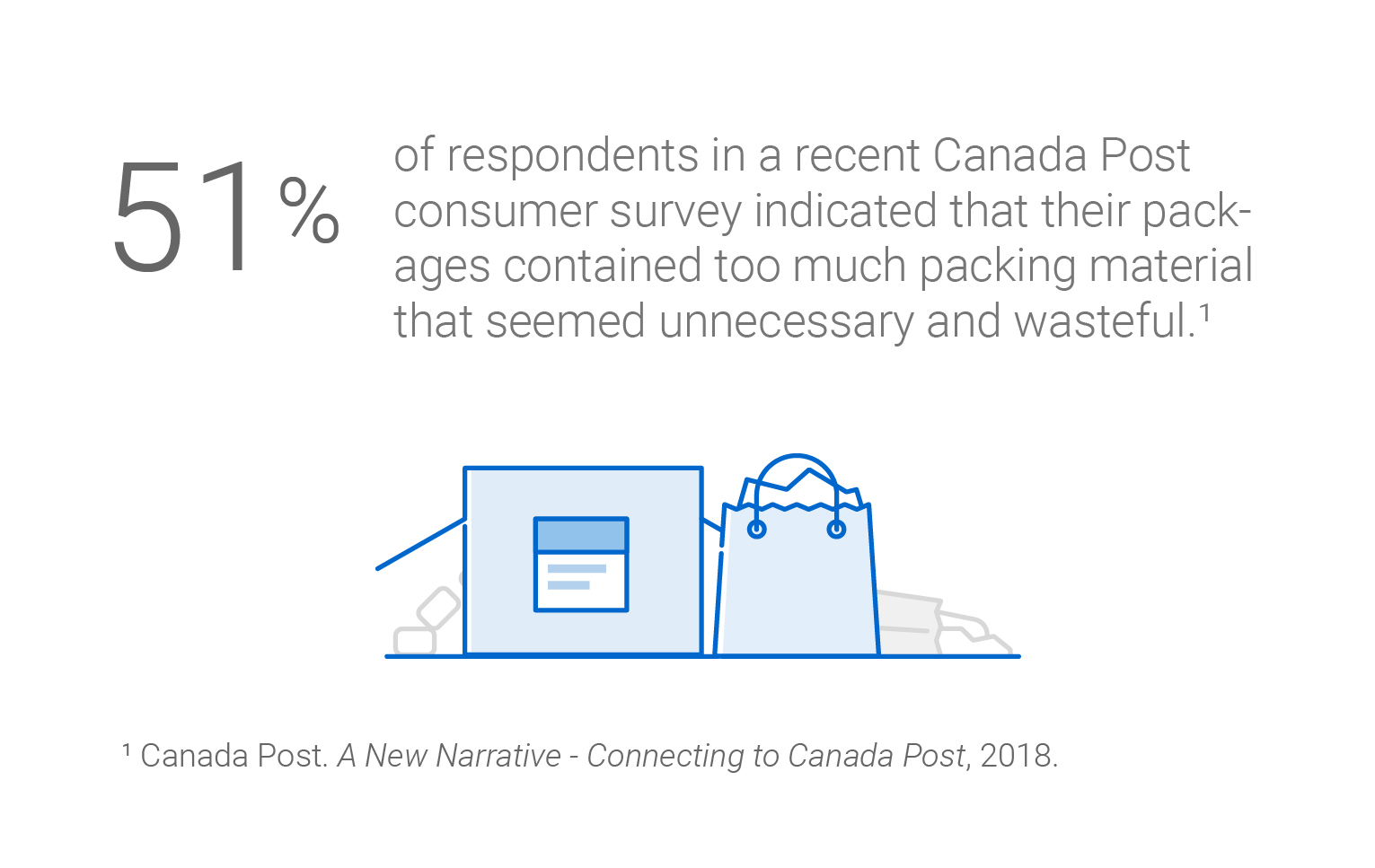 "51 per cent of respondents in a recent Canada Post consumer survey indicated that their packages contained too much packing material that seemed unnecessary and wasteful. Source: 2018 Quantitative report ""A New Narrative – Connecting to Canada Post""."