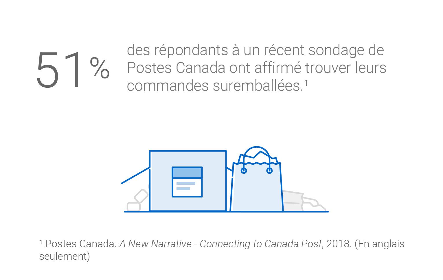 51 % des répondants à un récent sondage de Postes Canada ont affirmé trouver leurs commandes suremballées. Source : Rapport quantitatif de 2018 A New Narrative – Connecting to Canada Post. (En anglais seulement)