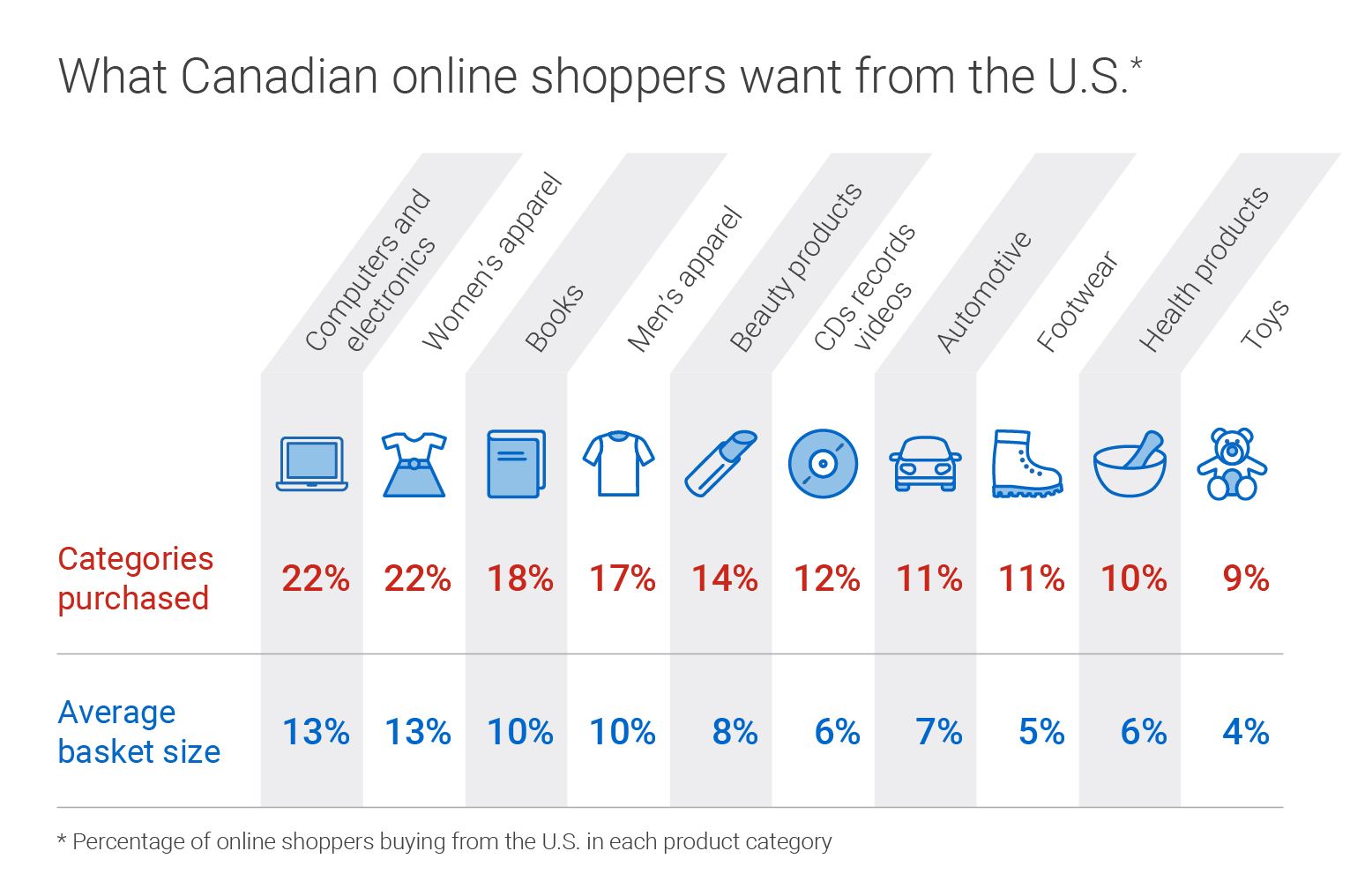What Canadian online shoppers want from the U.S. (Percentage of online shoppers buying from the U.S. in each product category). Categories purchased: 22 per cent computers and electronics (13 per cent average basket size), 22 per cent women's apparel (13 per cent average basket size), 18 per cent books (10 per cent average basket size), 17 per cent men's apparel (10 per cent average basket size), 14 per cent beauty products (8 per cent average basket size), 12 per cent CDs records and videos (6 per cent average basket size), 11 per cent automotive (7 per cent average basket size), 11 per cent footwear (5 per cent average basket size), 10 per cent health products (6 per cent average basket size), and 9 per cent toys (4 per cent average basket size).
