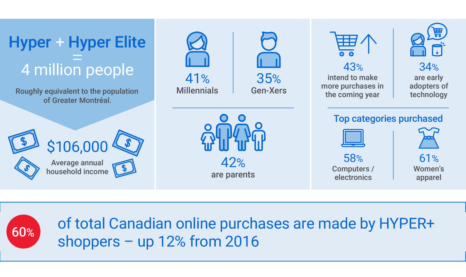 Hyper plus Hyper Elite Shoppers adds up to 4 million people, which is roughly equivalent to the population of Greater Montreal. Their average annual household income is $106,000. 41 per cent of them are Millennials and 35 per cent are Gen-Xers. 42 per cent are parents. 43 per cent intend to make more purchases in the coming year. 34 per cent are early adopters of technology. The top categories of goods purchases are Computers/electronics (58 per cent) and Women's apparel (61 per cent). 60 per cent of all Canadian online purchases are made by the HYPER+ shoppers – a 12 per cent increase since 2016.