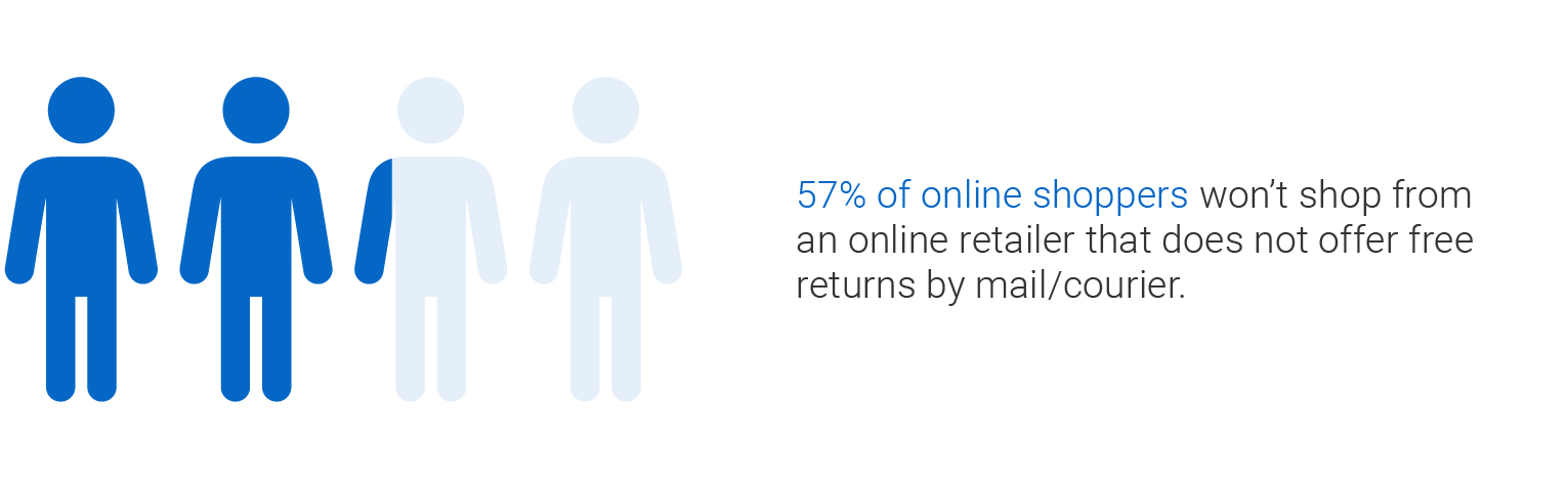 57 per cent of online shoppers won't shop from an online retailer that does not offer free returns by mail or courier.