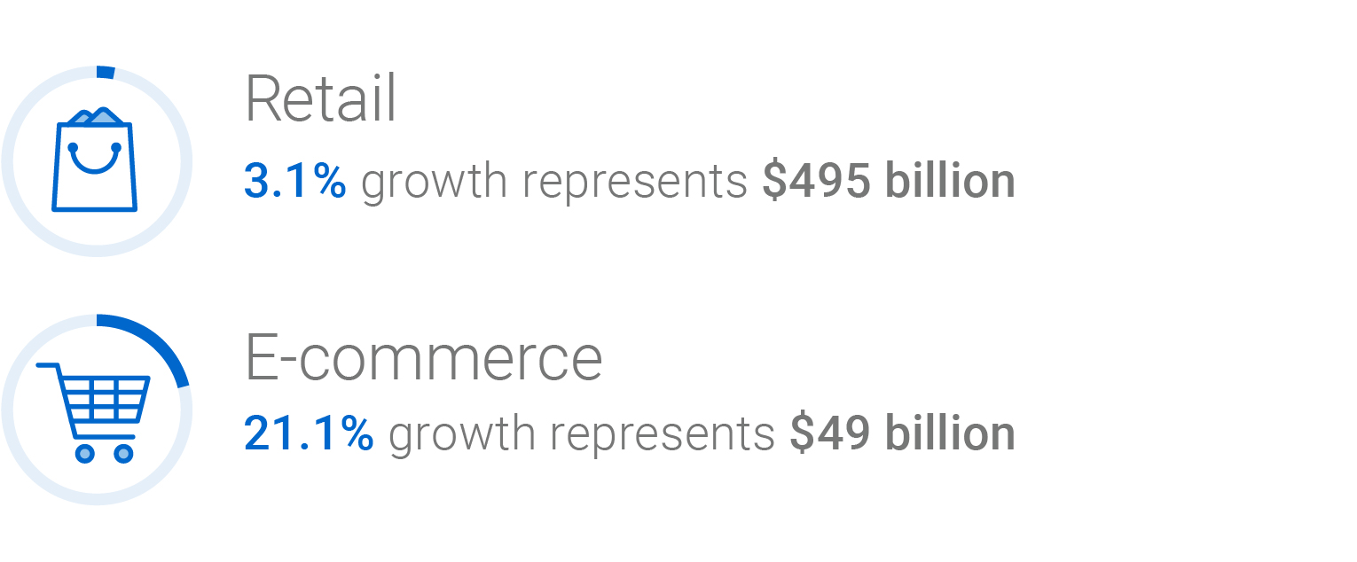 In retail 3.1 per cent growth represents $495 billion. In e-commerce, 21.1 per cent growth represents $49 billion.