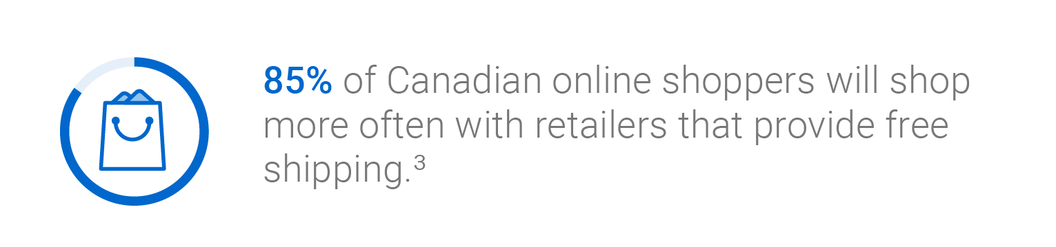 85 per cent of Canadian online shoppers will shop more often with retailers that provide free shipping.