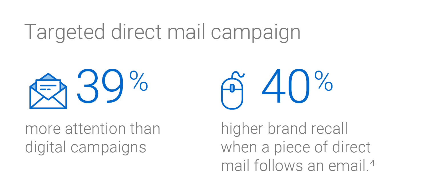 Targeted direct mail campaigns garner 39 percent more attention than digital campaigns, and 40 per cent higher brand recall when a piece of direct mail follows an email.
