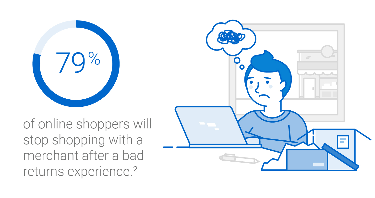 79 per cent of online shoppers will stop shopping with a merchant after a bad returns experience.