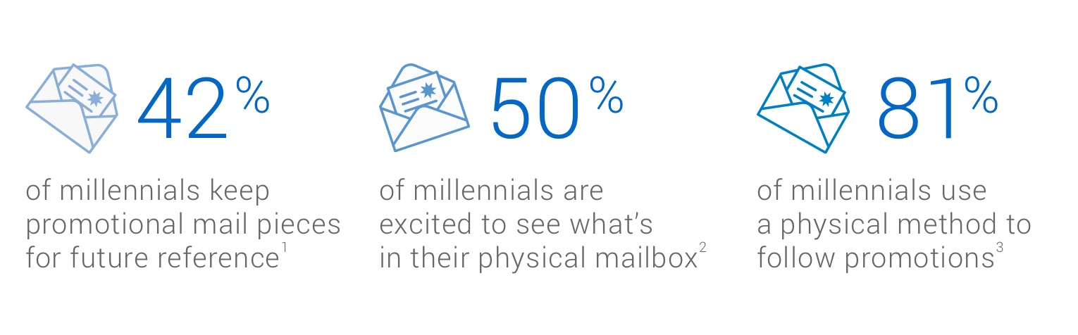 "Three envelope icons with associated statistics. The first says ""42% of millennials keep promotional mail pieces for future reference"". The second says ""50% of millennials are excited to see what's in their physical mailbox"". The third says ""81% of millennials use a physical method to follow promotions"" Canada Post. Phase 5, Advertising Communication Preferences and Generational Differences, 2017."