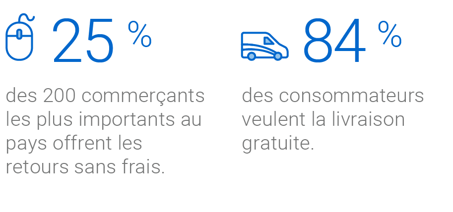 Icône d'une souris et icône d'un véhicule de livraison de Postes Canada, chacune à côté d'une statistique donnée. La souris indique que « 25 % des 200 commerçants les plus importants au pays offrent les retours sans frais ». Le véhicule de livraison indique que « 84 % des consommateurs veulent la livraison gratuite ».