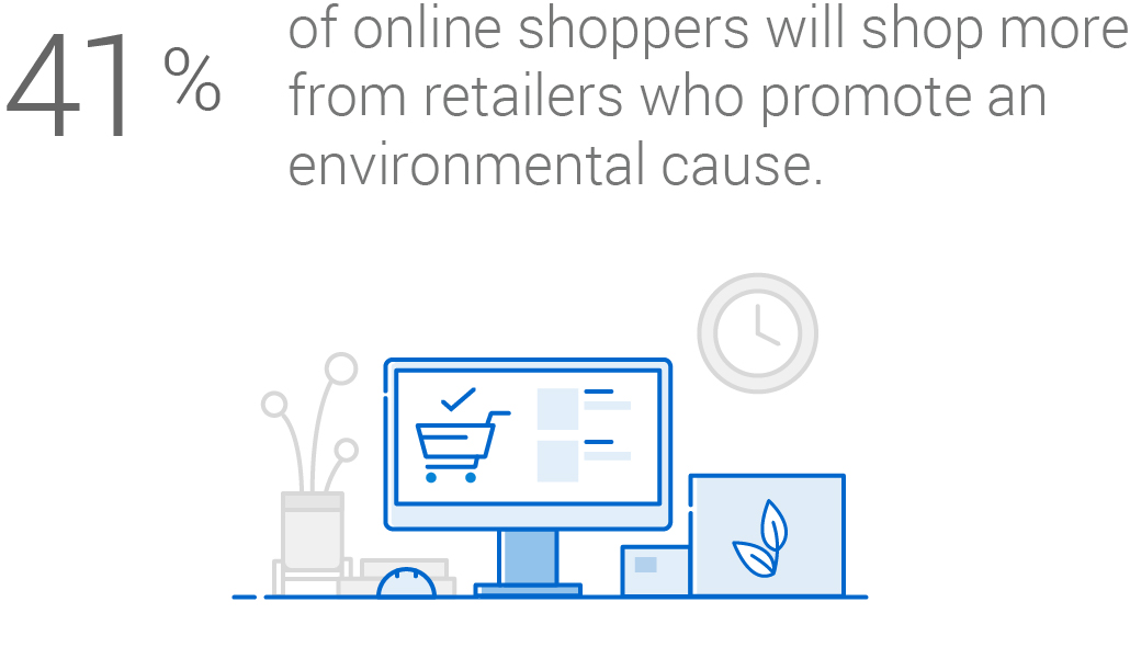 Infographic: 41 per cent of online shoppers will shop more from retailers who promote an environmental cause.