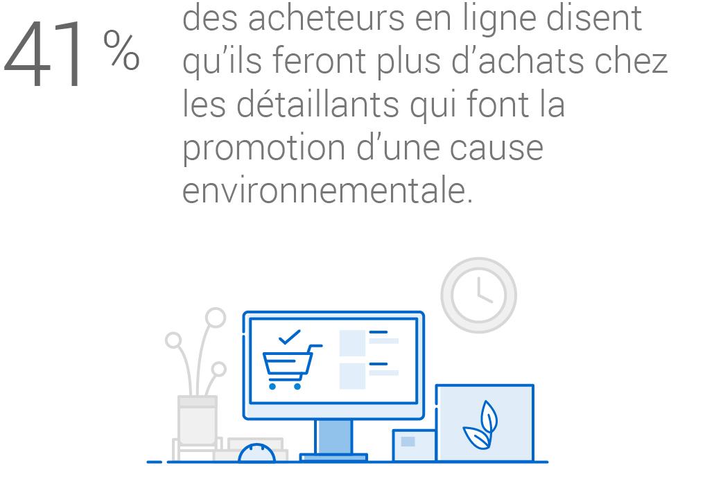 Infographie : 41 % des acheteurs en ligne affirment qu'ils feront plus d'achats chez les détaillants qui font la promotion d'une cause environnementale.