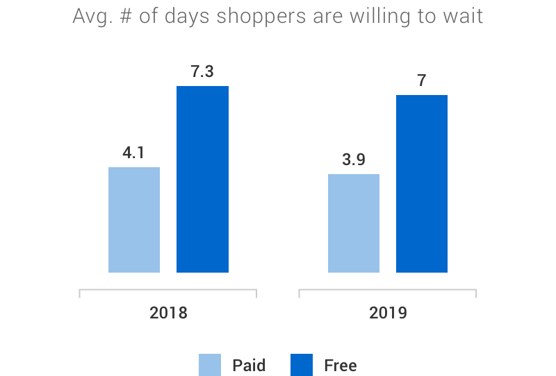 Infographic: Bar graphs comparing the average number of days 'free shipping' and 'paid shipping' customers are willing to wait for their package. In 2018 we see that paid shipping customers were willing to wait 4.1 days versus 7.3 days for free shipping customers. In 2019, the numbers were 3.9 for paid, 7 for free.
